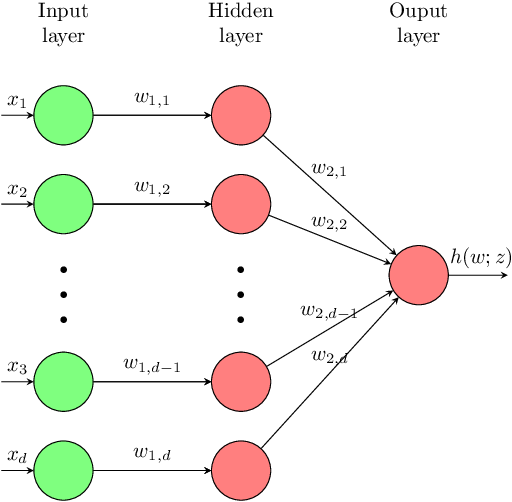 Figure 2 for SGD: The Role of Implicit Regularization, Batch-size and Multiple-epochs