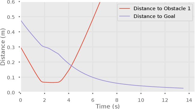 Figure 4 for NEO: A Novel Expeditious Optimisation Algorithm for Reactive Motion Control of Manipulators