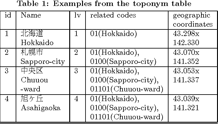 Construction Of A Japanese Gazetteers For Japanese Local Toponym