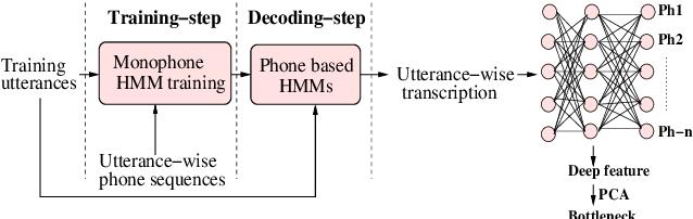 Figure 2 for UIAI System for Short-Duration Speaker Verification Challenge 2020