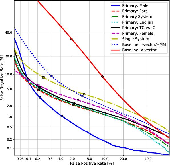 Figure 3 for UIAI System for Short-Duration Speaker Verification Challenge 2020