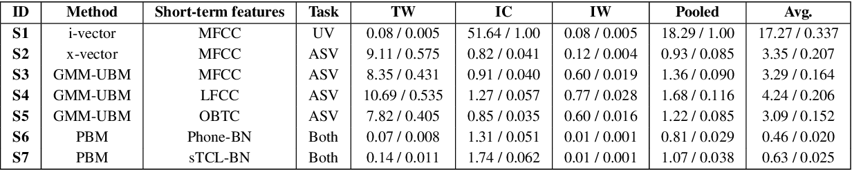 Figure 4 for UIAI System for Short-Duration Speaker Verification Challenge 2020