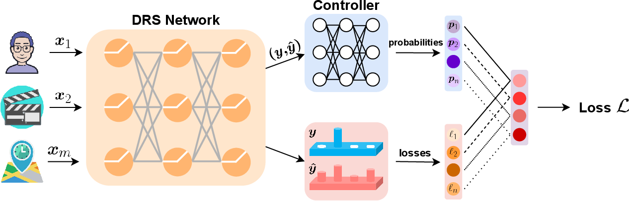 Figure 1 for AutoLoss: Automated Loss Function Search in Recommendations