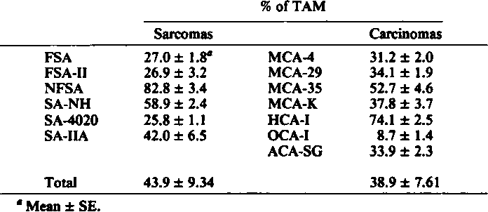 Table 1 Percentage of macrophages in C3Hf/Kam mouse sarcomas and