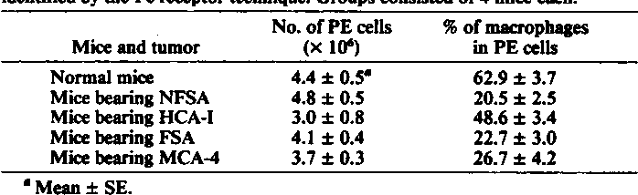 Table 2 Effect of 8-mm diameter solitary tumors on the number ofPE cells and