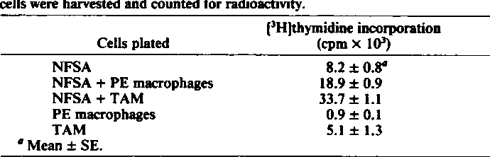 Table 4 Effect of normal mouse peritoneal macrophages or TAMderivedfrom
