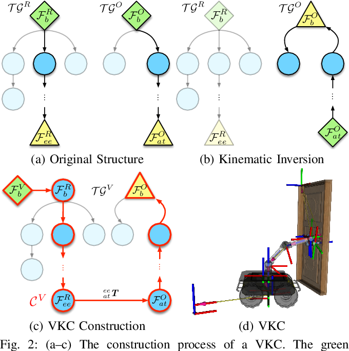 Figure 2 for Efficient Task Planning for Mobile Manipulation: a Virtual Kinematic Chain Perspective