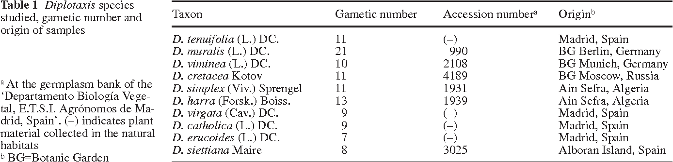 Table 1 Diplotaxis species studied, gametic number and origin of samples