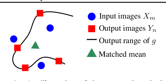 Figure 1 for Kernel Mean Matching for Content Addressability of GANs