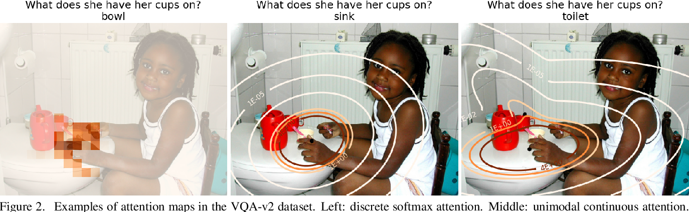 Figure 3 for Multimodal Continuous Visual Attention Mechanisms