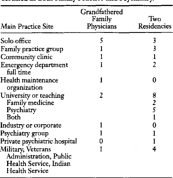 Table 5 from Physicians who are certified in family practice and
