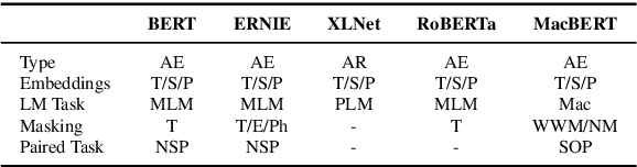 Figure 1 for Revisiting Pre-Trained Models for Chinese Natural Language Processing