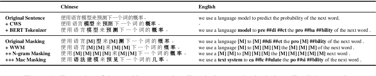Figure 2 for Revisiting Pre-Trained Models for Chinese Natural Language Processing