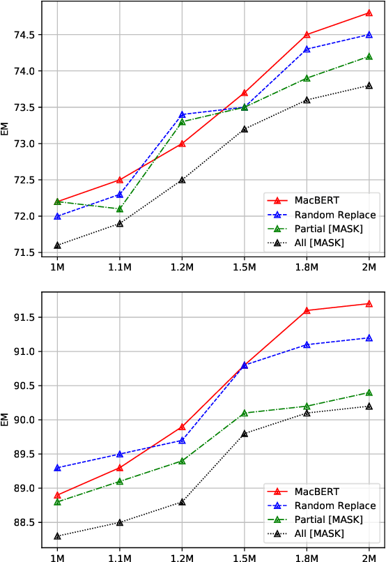 Figure 4 for Revisiting Pre-Trained Models for Chinese Natural Language Processing