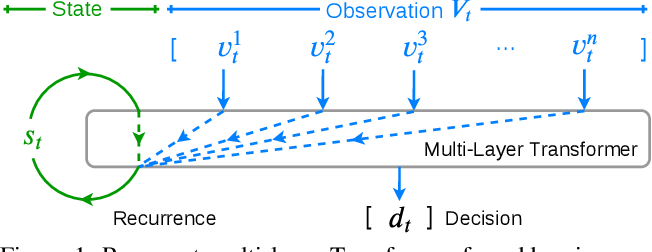 Figure 1 for A Recurrent Vision-and-Language BERT for Navigation