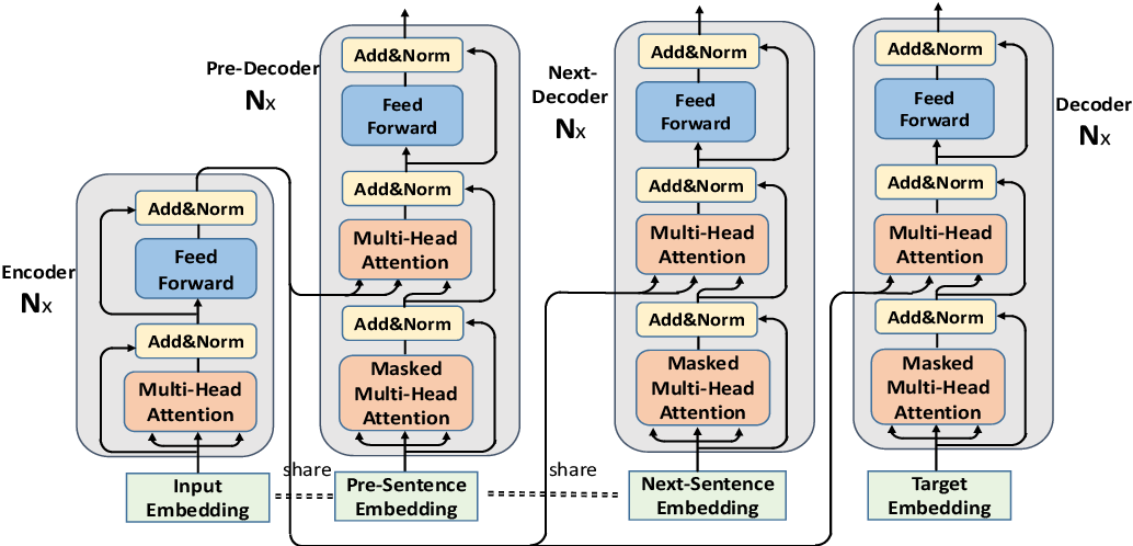 Figure 1 for Learning Contextualized Sentence Representations for Document-Level Neural Machine Translation