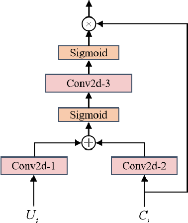 Figure 3 for Complex Spectral Mapping With Attention Based Convolution Recurrent Neural Network for Speech Enhancement