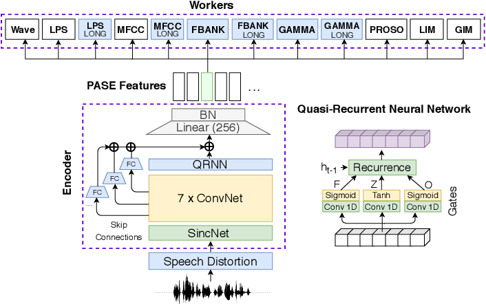 Figure 1 for Multi-task self-supervised learning for Robust Speech Recognition
