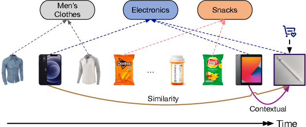 Figure 1 for DemiNet: Dependency-Aware Multi-Interest Network with Self-Supervised Graph Learning for Click-Through Rate Prediction