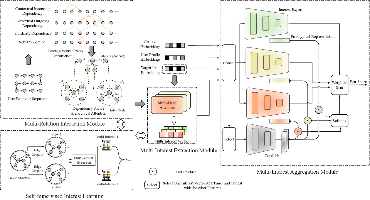Figure 3 for DemiNet: Dependency-Aware Multi-Interest Network with Self-Supervised Graph Learning for Click-Through Rate Prediction