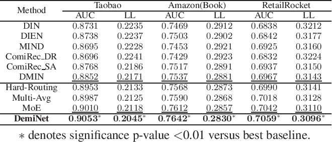 Figure 4 for DemiNet: Dependency-Aware Multi-Interest Network with Self-Supervised Graph Learning for Click-Through Rate Prediction