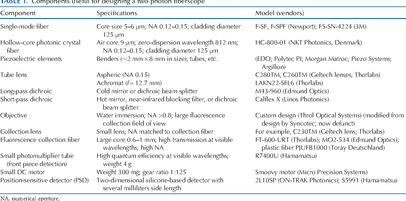 Table 1 from Animals Miniaturization of Two-Photon Microscopy for