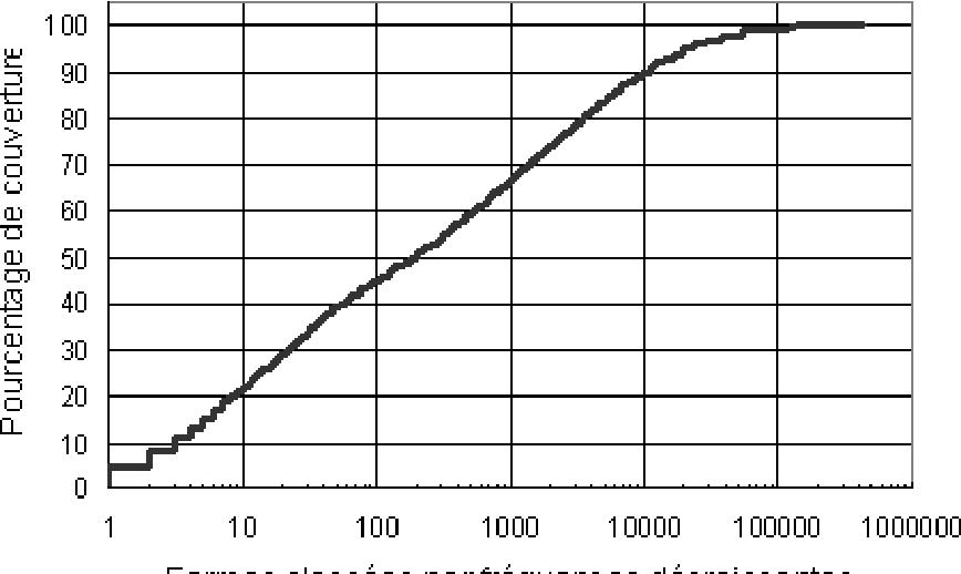 Figure 3. Le taux de couverture du lexique dicoLPL en fonction des n-premières formes classées par fréquence décroissante