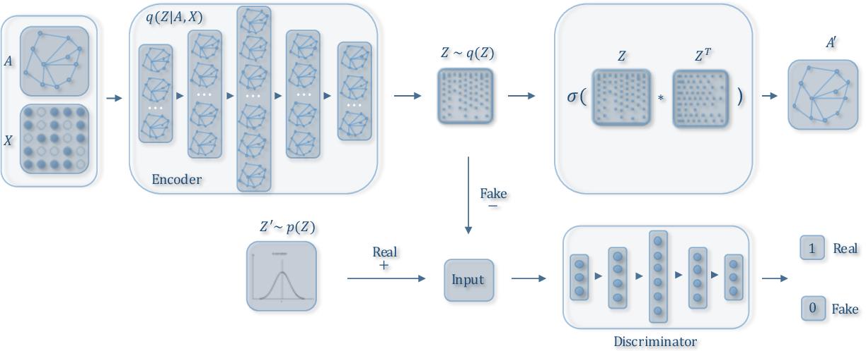 Figure 1 for Adversarially Regularized Graph Autoencoder