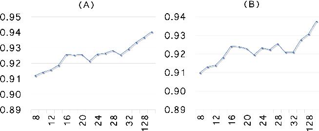 Figure 3 for Adversarially Regularized Graph Autoencoder
