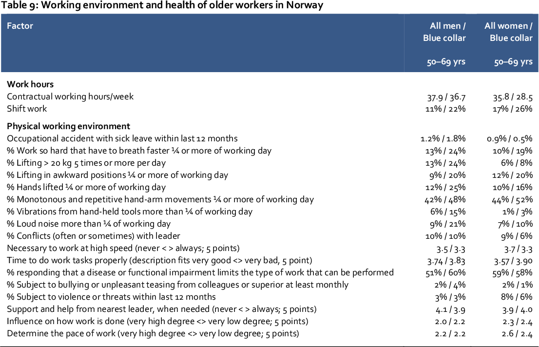 PDF] Working environment and work retention - Semantic Scholar