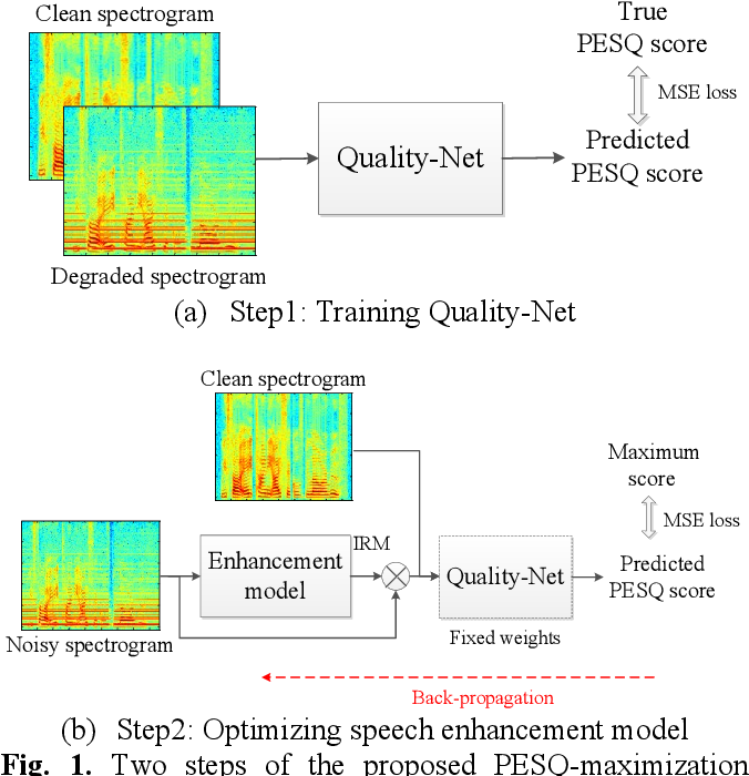 Figure 1 for Learning with Learned Loss Function: Speech Enhancement with Quality-Net to Improve Perceptual Evaluation of Speech Quality