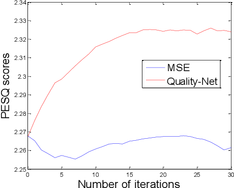 Figure 3 for Learning with Learned Loss Function: Speech Enhancement with Quality-Net to Improve Perceptual Evaluation of Speech Quality