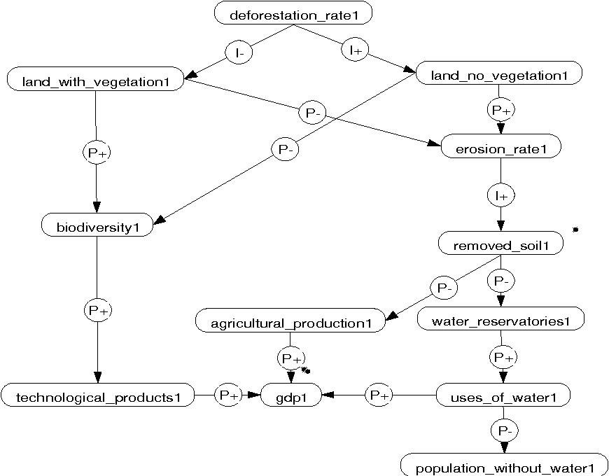 Qualitative Representations Of Indicators Of Environmental