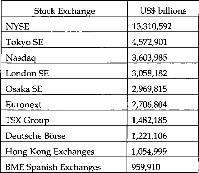TABLE 1: THE TEN BIGGEST STOCK EXCHANGE MARKETS IN THE WORLD BY DOMESTIC MARKET CAPITALIZATION, 200599