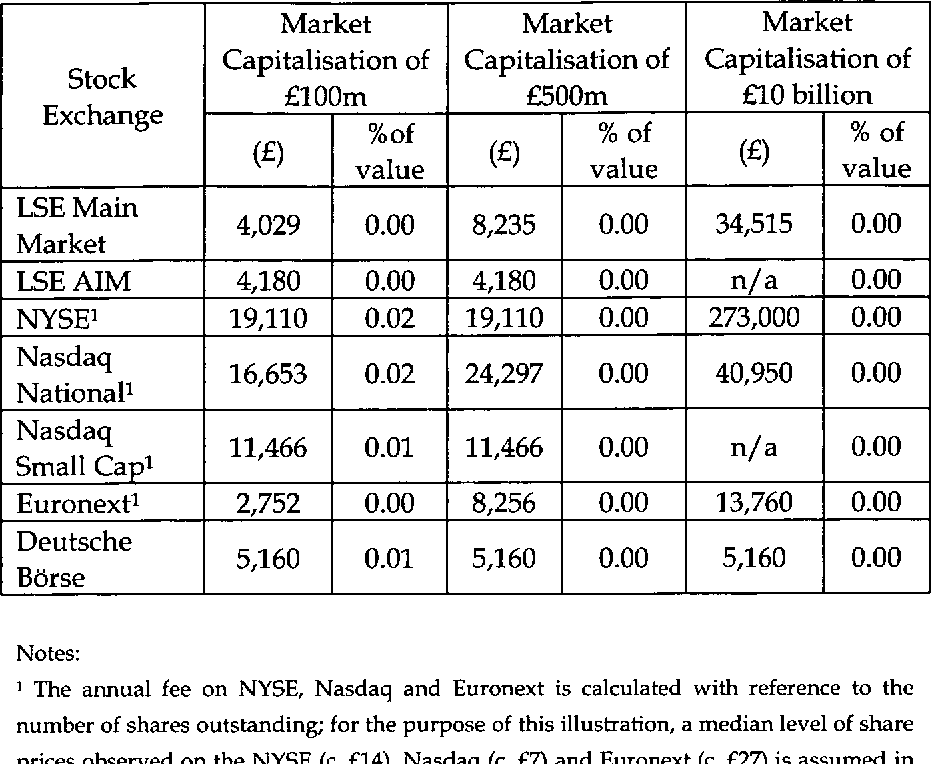 TABLE 4: ANNUAL FEES FOR DIFFERENT EXCHANGES, 2005123