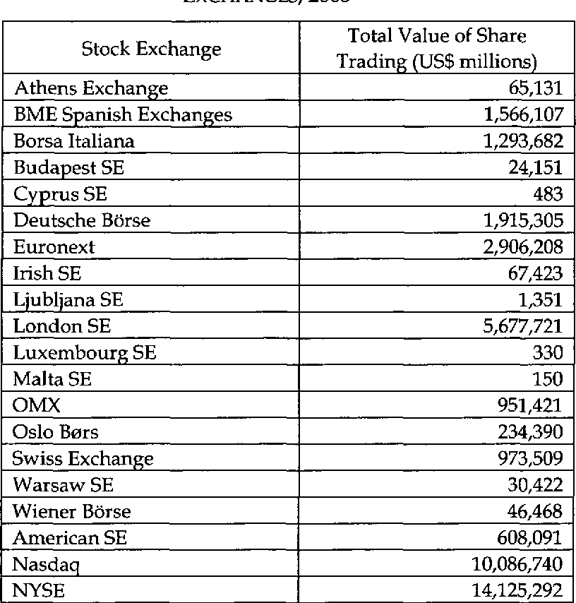 TABLE 6: TOTAL VALUE OF SHARE TRADING IN DIFFERENT STOCK