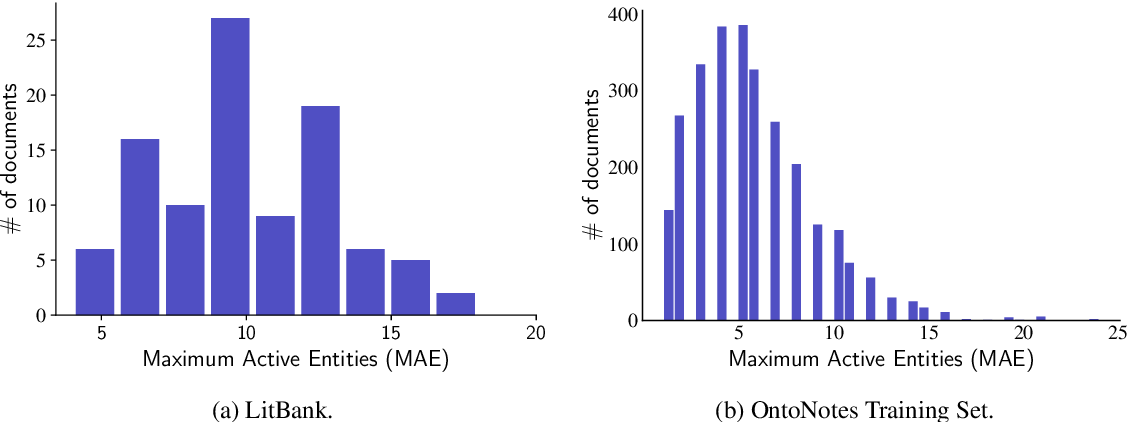 Figure 2 for Learning to Ignore: Long Document Coreference with Bounded Memory Neural Networks