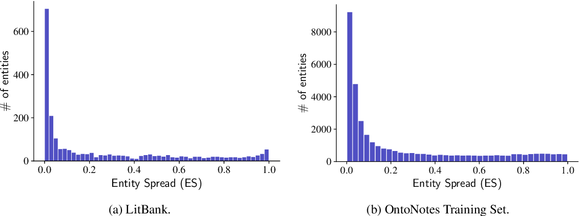 Figure 4 for Learning to Ignore: Long Document Coreference with Bounded Memory Neural Networks