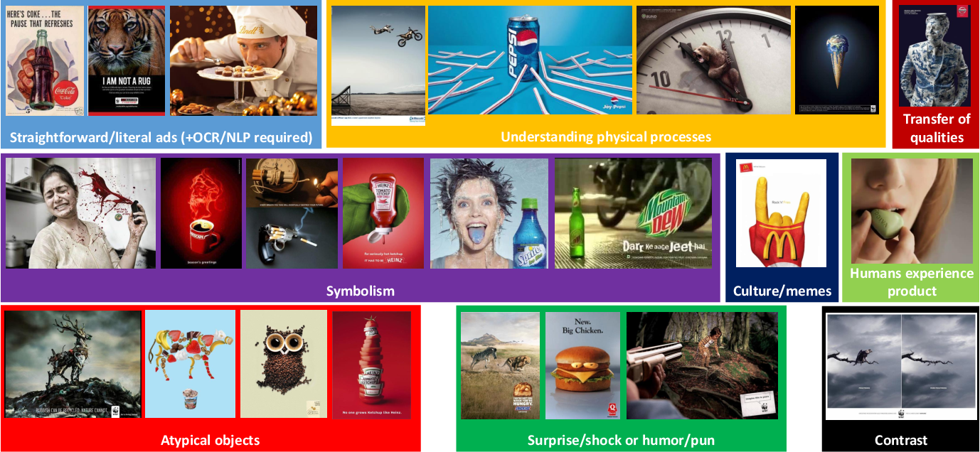 Figure 3 for Automatic Understanding of Image and Video Advertisements