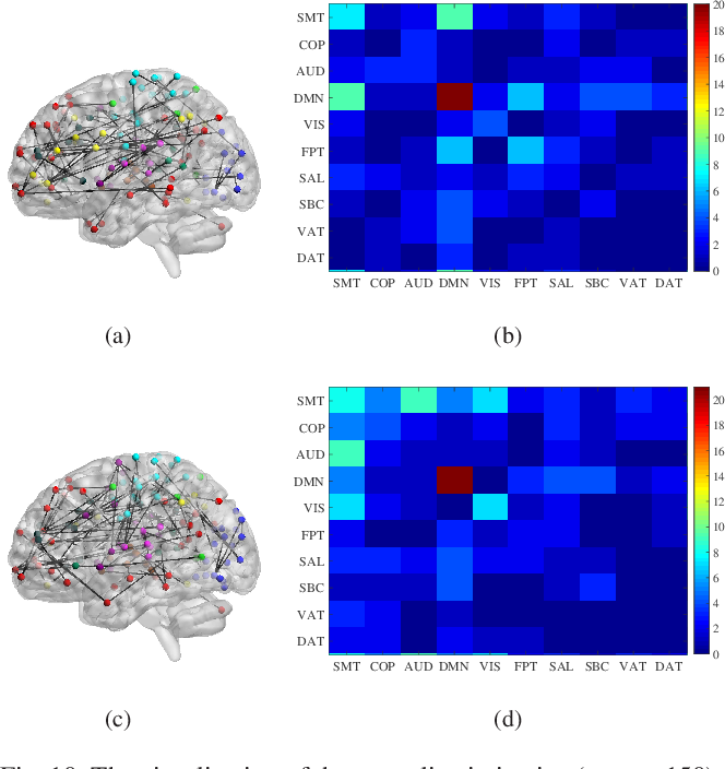 Figure 2 for Distance Correlation Based Brain Functional Connectivity Estimation and Non-Convex Multi-Task Learning for Developmental fMRI Studies