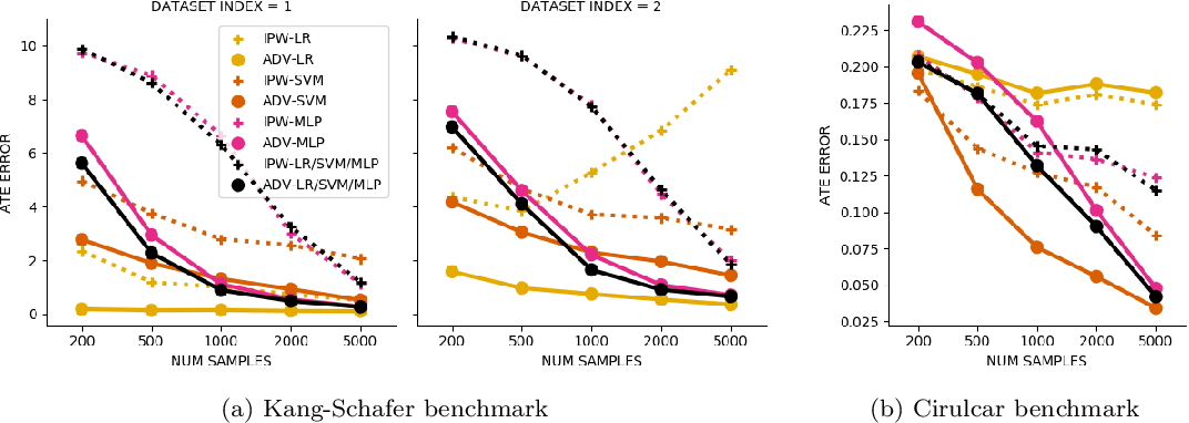 Figure 4 for Adversarial Balancing for Causal Inference