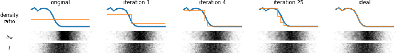 Figure 1 for Adversarial Balancing for Causal Inference