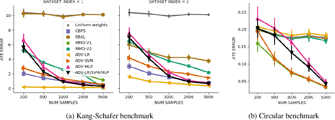 Figure 2 for Adversarial Balancing for Causal Inference