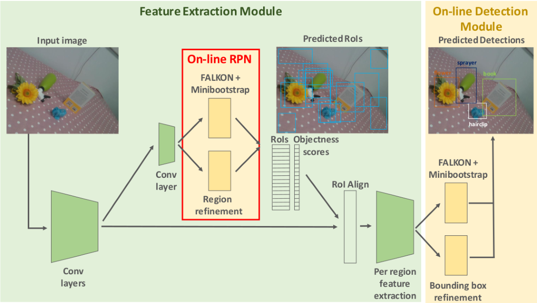 Figure 1 for Fast Region Proposal Learning for Object Detection for Robotics