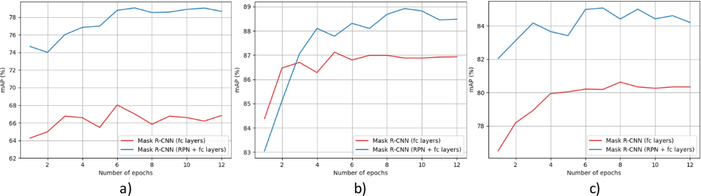 Figure 2 for Fast Region Proposal Learning for Object Detection for Robotics