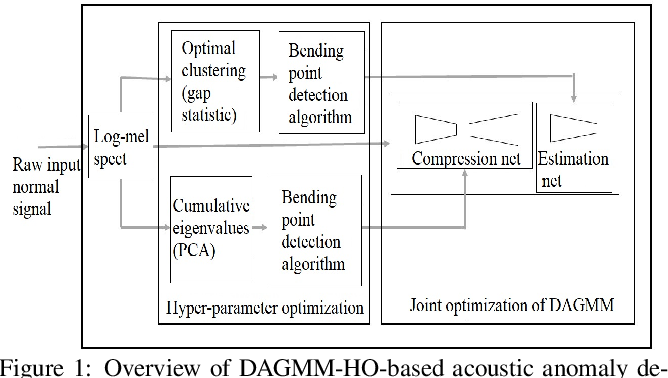 Figure 1 for Deep Autoencoding GMM-based Unsupervised Anomaly Detection in Acoustic Signals and its Hyper-parameter Optimization