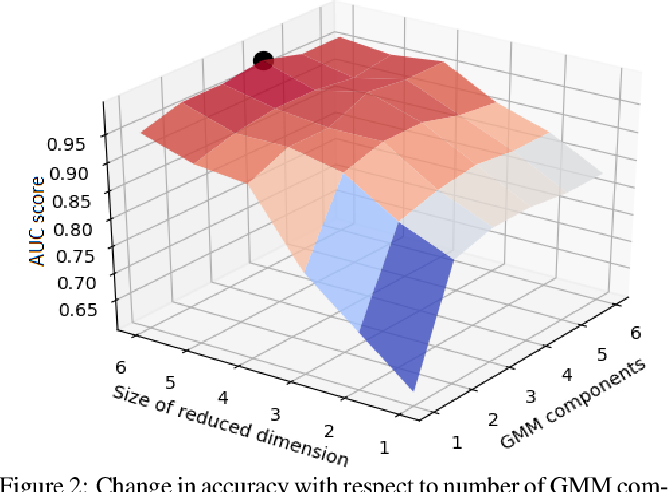 Figure 3 for Deep Autoencoding GMM-based Unsupervised Anomaly Detection in Acoustic Signals and its Hyper-parameter Optimization