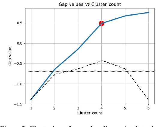 Figure 4 for Deep Autoencoding GMM-based Unsupervised Anomaly Detection in Acoustic Signals and its Hyper-parameter Optimization