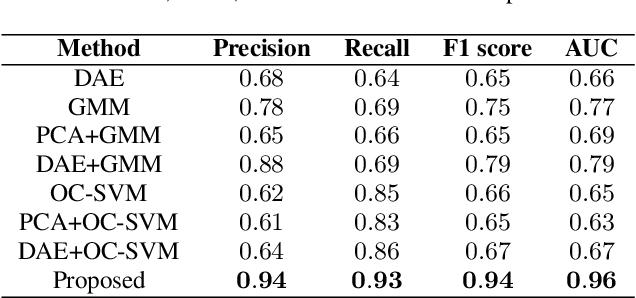 Figure 2 for Deep Autoencoding GMM-based Unsupervised Anomaly Detection in Acoustic Signals and its Hyper-parameter Optimization