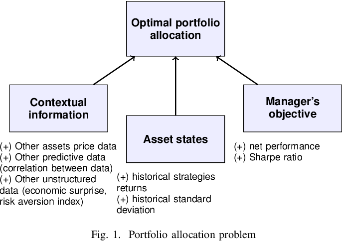 Figure 1 for Detecting and adapting to crisis pattern with context based Deep Reinforcement Learning